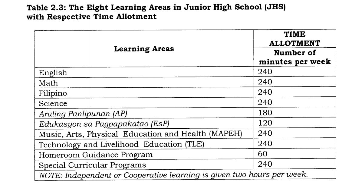 8 learning areas jhs
